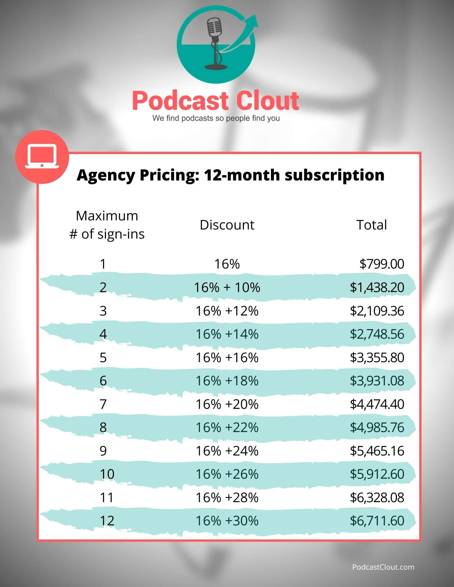 12 month podcast clout agency pricing