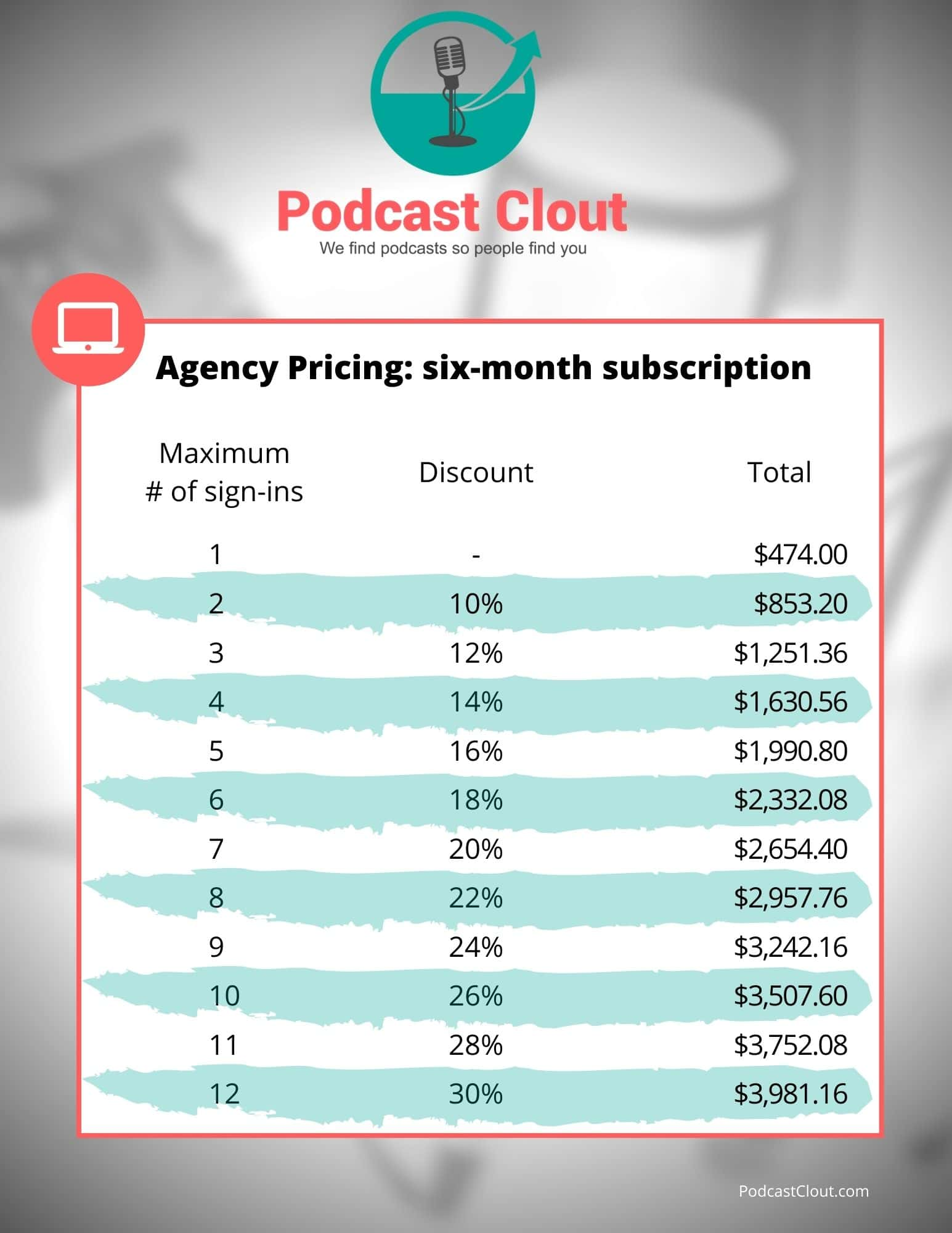 6 month podcast clout agency pricing